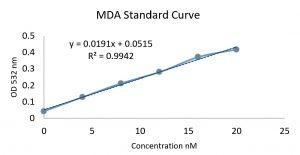 نمودار منحنی استاندارد کیت سنجش پراکسیداسیون لیپید Nalondi نوند سلامت MDA